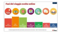 TTG Incontri 2015: Turismo sempre più digitale e mobile