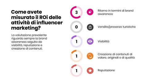 roi influencer marketing per Happy minds